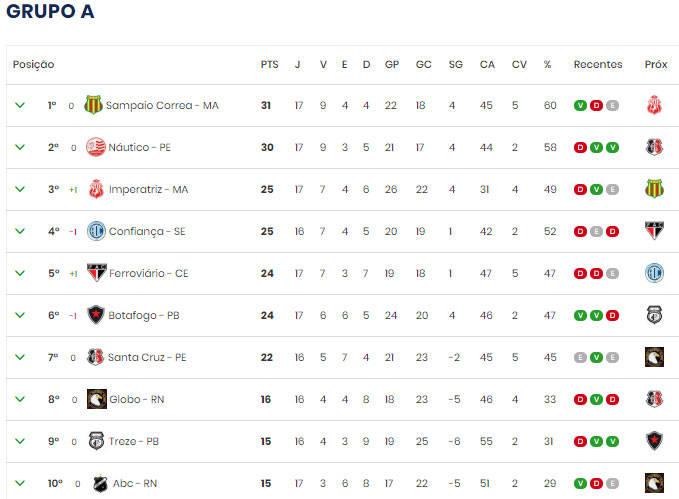 Carajas O Jornal Confira A Tabela Da Serie C Do Campeonato Brasileiro Com Remo X Paysandu No G4