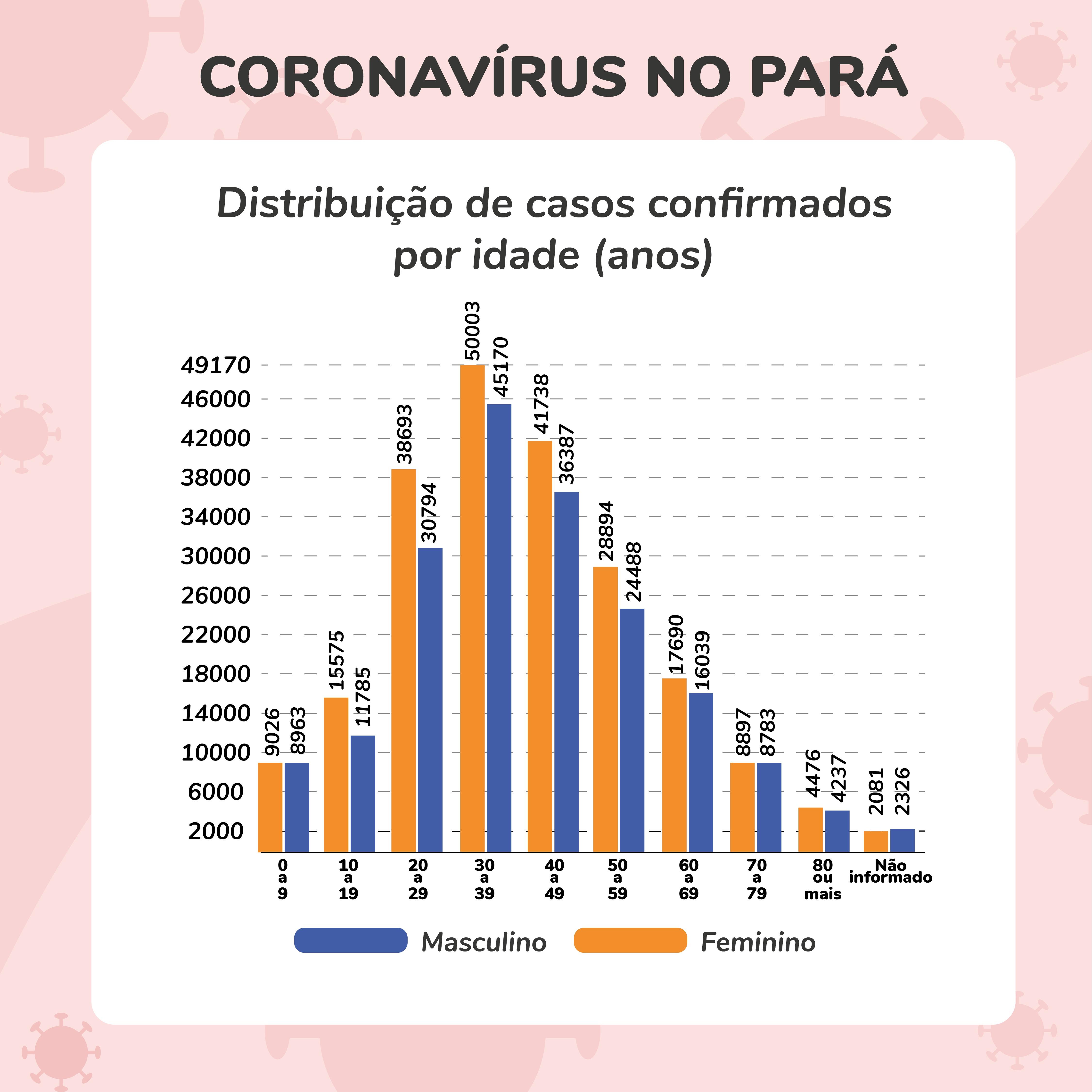 Os dados são do  monitoramento da doença, da Vigilância Sanitária da Secretaria de Saúde Pública do Estado..