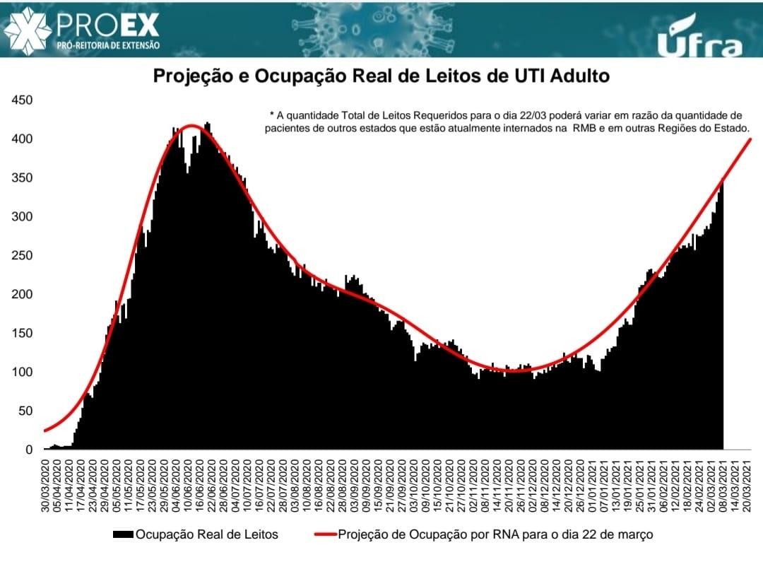 Dados apresentados pela UFRA na coletiva de imprensa.