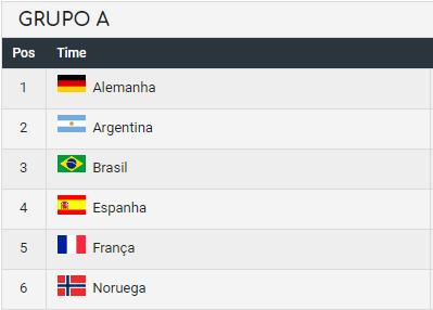 Grupo do Brasil nos jogos olímpicos de Tóquio.