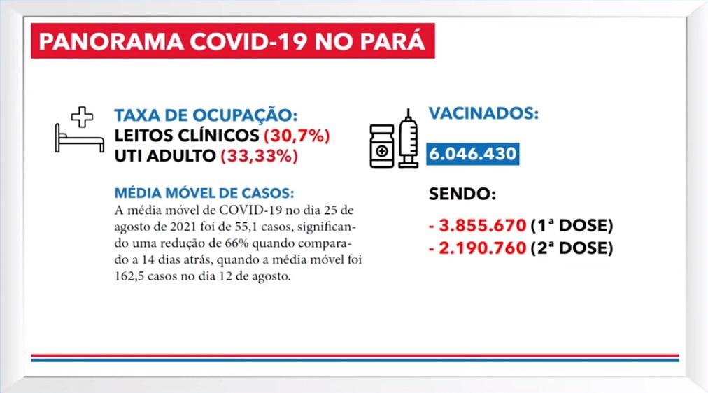 Taxa de ocupação de leitos e número de vacinados no Pará