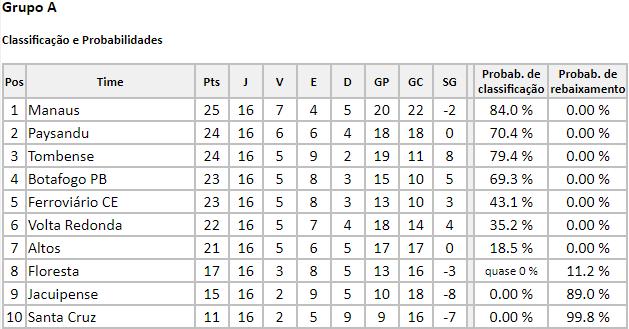 Probabilidade de classificação do Grupo A da Série C