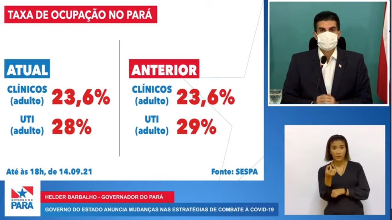 Taxa de ocupação no Pará